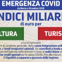 EMERGENZA COVID, PER CULTURA E TURISMO 11 MILIARDI DI EURO