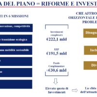 PNRR ITALIA, IL PIANO NAZIONALE DI RIPRESA E RESILIENZA